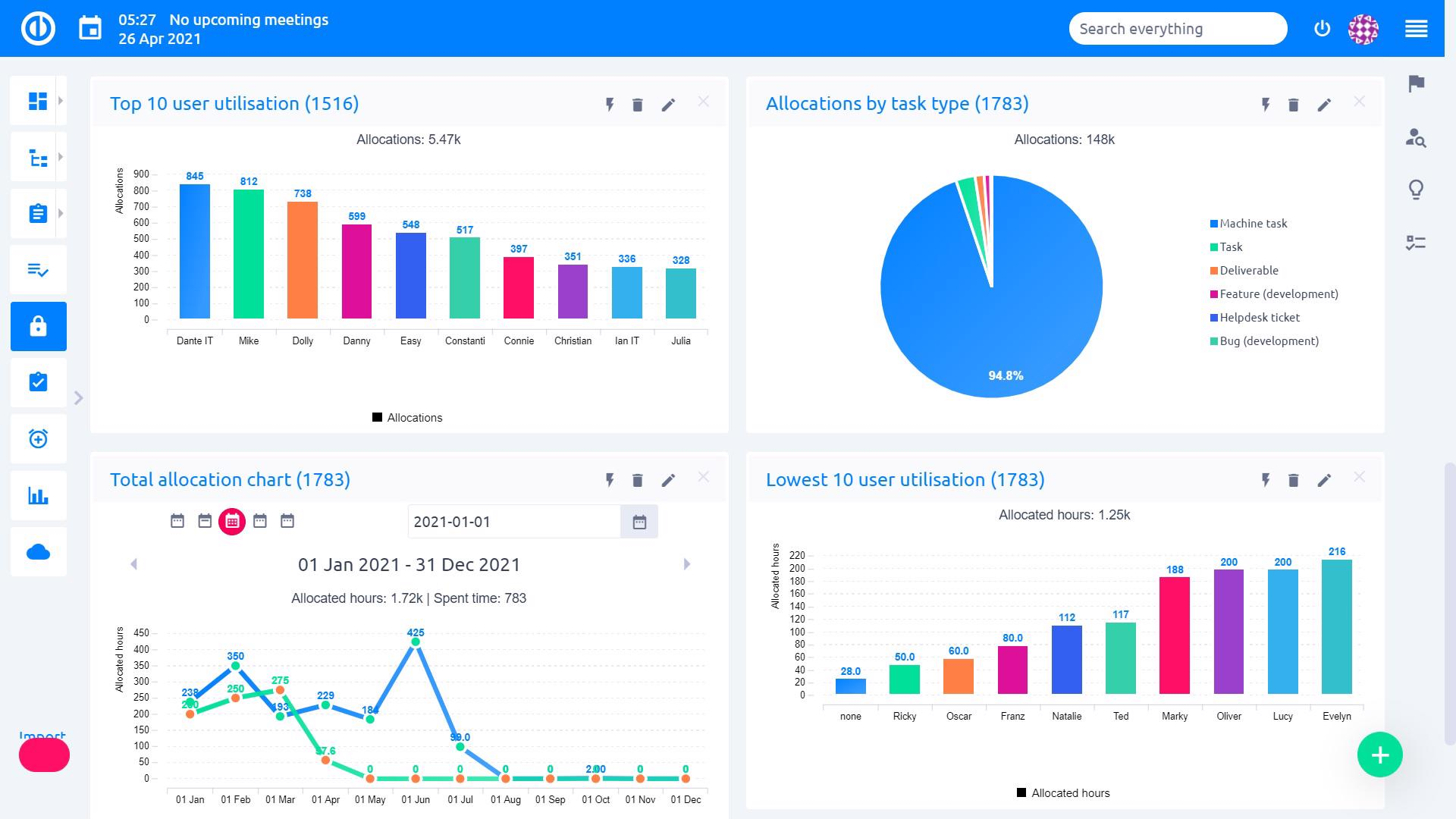 Easy Redmine 2018 - Graphs & charts