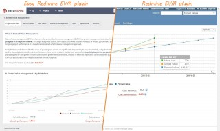 Easy Redmine 2018 - Earned value management - comparison