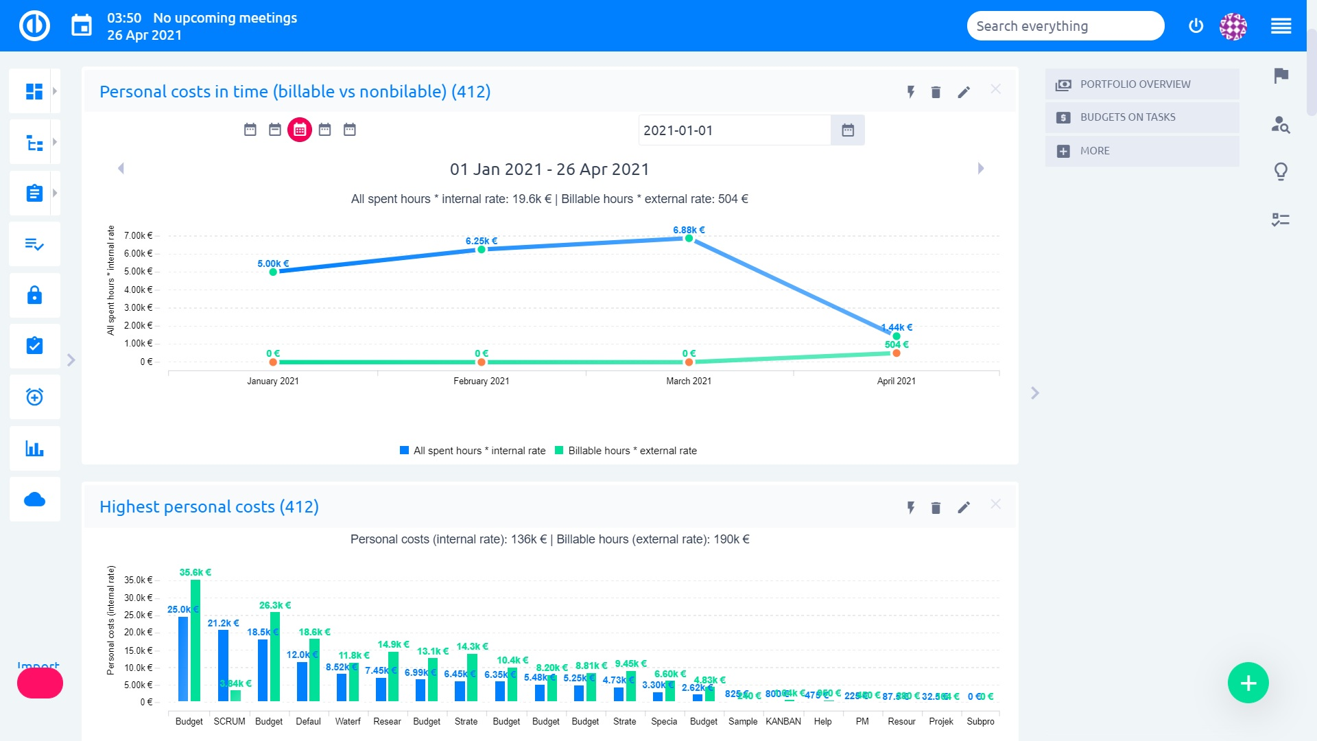 Business Dashboards Easy Redmine