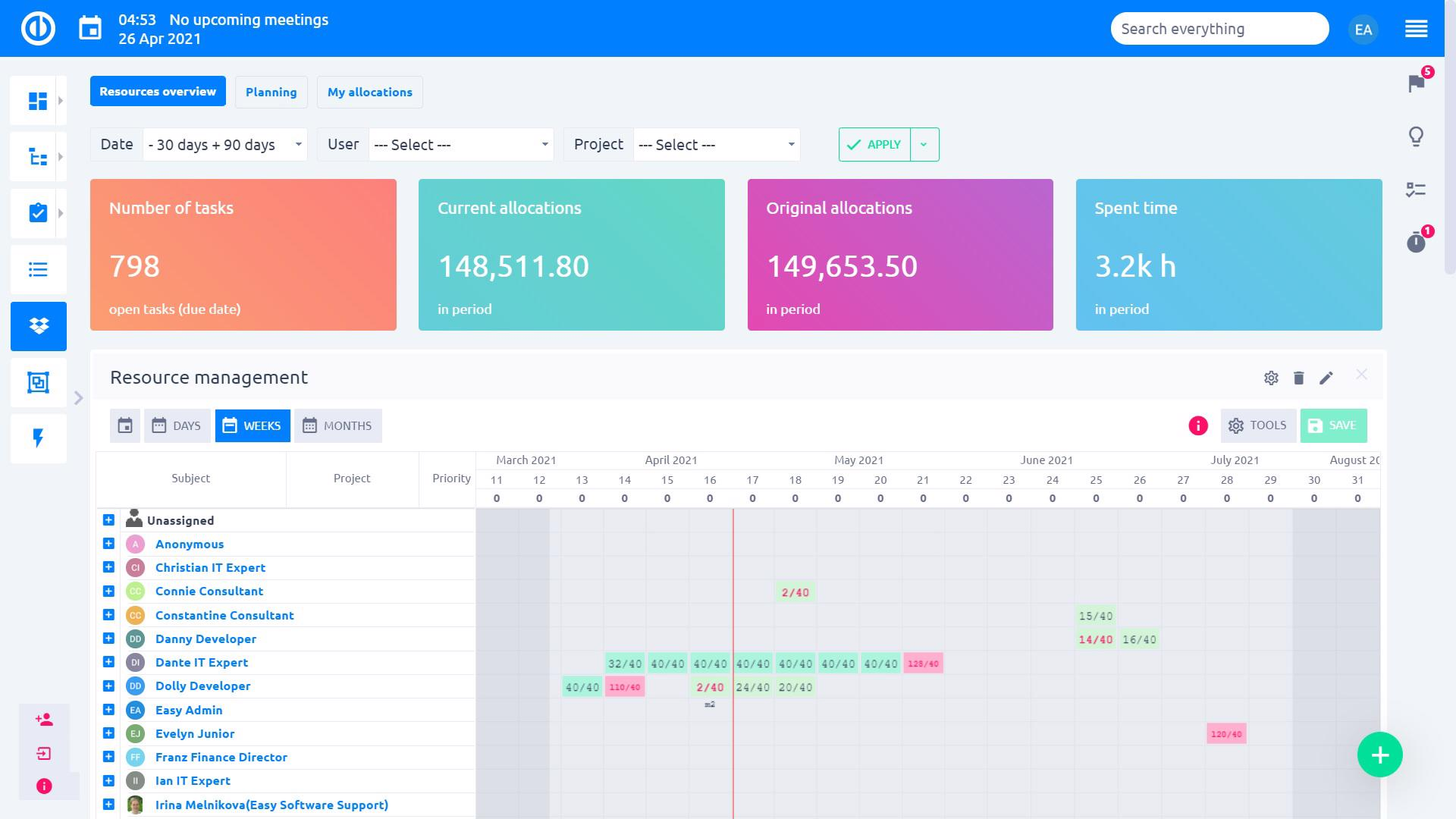 Easy Redmine 2018 - Resource manager dashboard