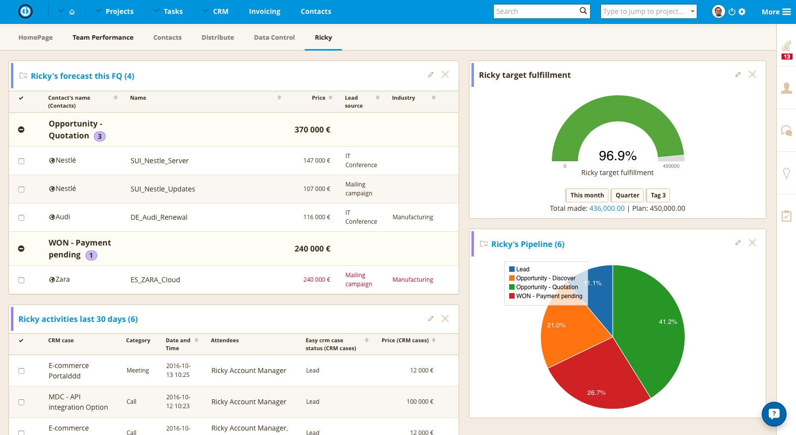 Redmine CRM by Easy Person performance